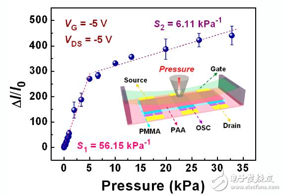 低电压、高灵敏柔性OFET压力传感器已被福建物质...