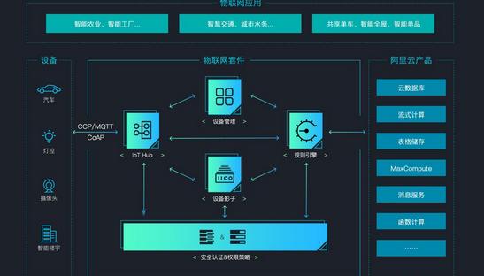 重庆云栖大会即将召开,阿里云发布物联网平台
