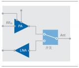 5G射频测试技术白皮书详解