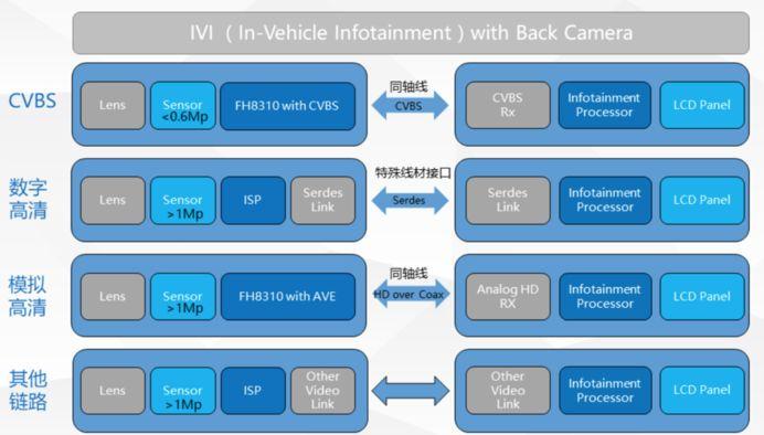 富瀚微发布首款车规级ISP芯片,标志着已进入车辆前装市场