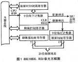 在嵌入式系统中如何利用CPLD技术来更加方便的使用DRAM?
