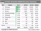 2018第二季全球DRAM厂商营收龙虎榜