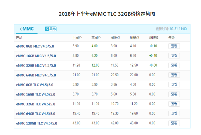 2018上半年市场行情回归理性,6月NAND Flash价格呈下滑趋势