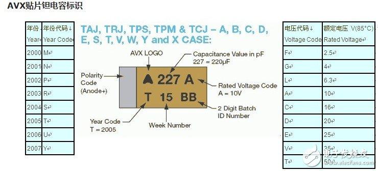 贴片钽电解电容极性标识及参数介绍