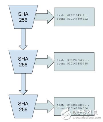 区块链技术有哪些共识算法?它们各有什么好处和坏处?