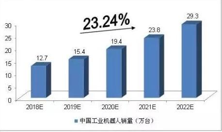 国内工业机器人不断扩大,3C及新能源汽车市场引领需求增长