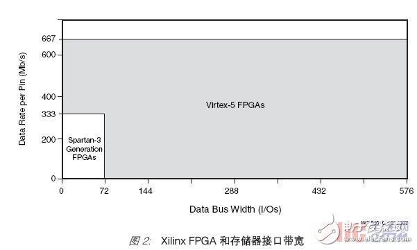 各种存储器接口控制器设计所面临的挑战和Xilinx的解决方案详解