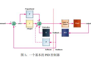 什么是PID控制器?PID控制的基本原理及被控器举例的详细资料免费下载