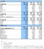 中芯国际Q2财报:第二季度营收、净利双丰收