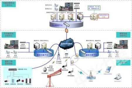 扬尘噪声在线监测系统,工扬尘污染防治方案,可联网扬尘视频监控系统介绍