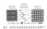 鋰離子電容器與鋰離子電池、超級電容器有什么區別?...