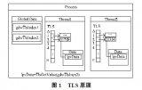 利用线程局部存储技术实现全局变量局部化的多通道数控系统仿真