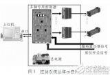 以FPGA为核心的多轴控制器设计
