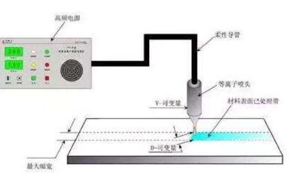 等离子在PCB制造中有什么明显的优势?适用于PCB哪些制造工艺应用?
