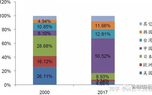 2017年PCB全球市场和格局分析,中国大陆占据全球PCB产值的50.5%。