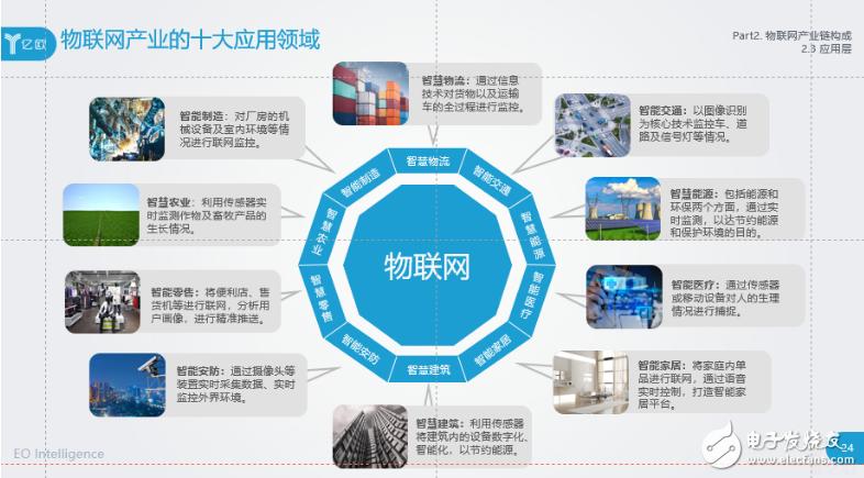 物联网在十大行业中的应用总结