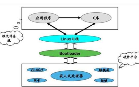 嵌入式Linux模块编译步骤详细概述让你少走弯路