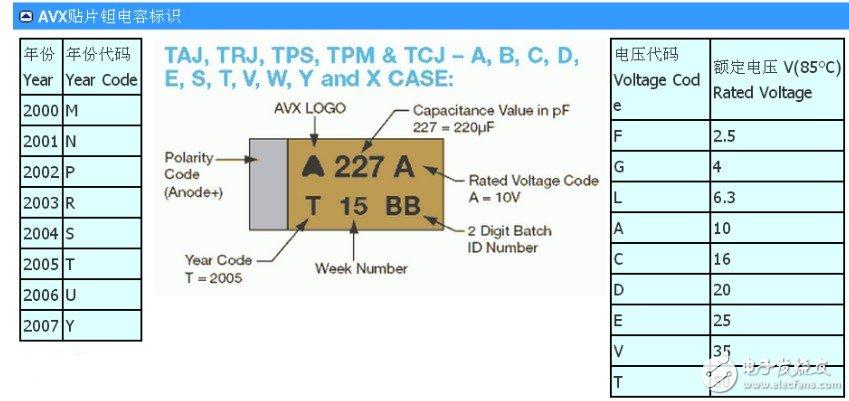 钽电解电容器的型号介绍 贴片钽电容耐压值怎么看