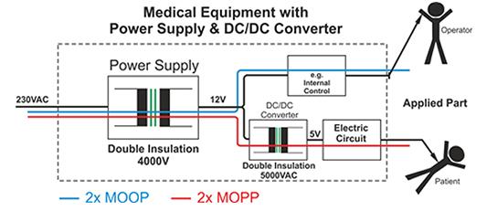 TRACO提供的医用安全电源解决方案方法