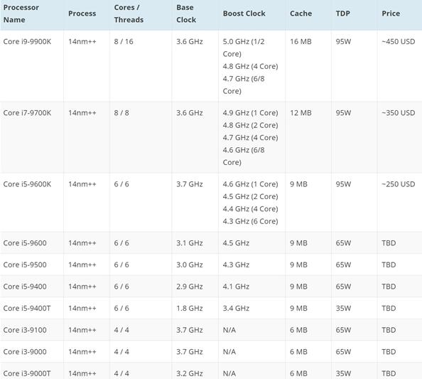 外媒透露,Intel第九代酷睿处理器将于10月1...