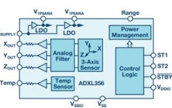 为何说MEMS传感器在结构健康监测中决定性作用