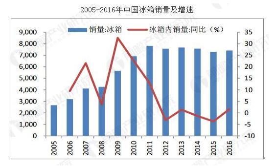 中国冰箱行业整体规模已经位居全球第一,行业发展前景良好