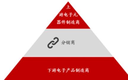 关于积极推进供应链创新与应用的指导意见》,对元器...