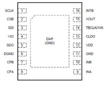 ldc1000输出量是模拟的吗 LDC1000采集值的调用程序分析及应用