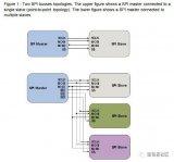 嵌入式工程师常用的IIC和SPI总线协议