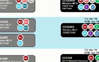 新一代SimpleLink WiFi产品的解决方案介绍