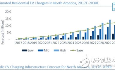 电动汽车发展前景十分明确,充电基础设施生态系统非常复杂