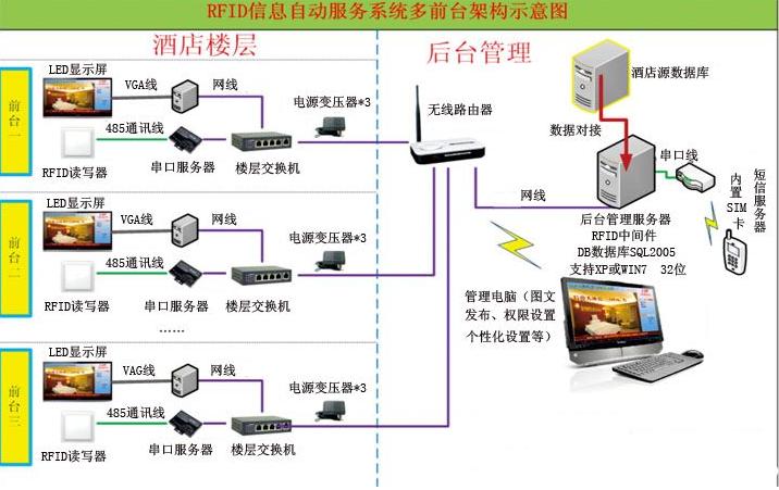关于以RFID为基础的智慧酒店系统的龙8国际下载详解