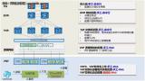 怎样通过NFVO和SDN云网联动实现VNF的全自动化部署?