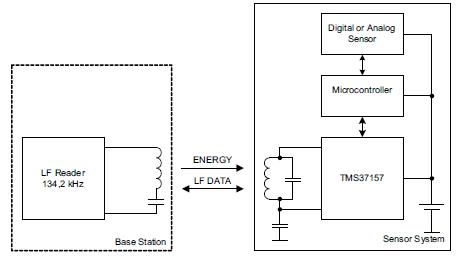 具有EEPROM和应答器接口的无源低频接口器件TMS37157的详细数据手册