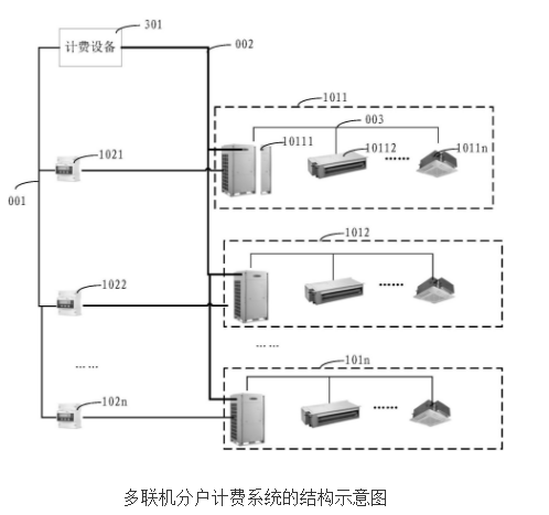 【新专利介绍】多联机分户计费系统的智能电表匹配的...
