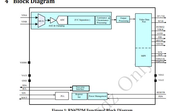 RN6752M 具有MIPI CSII输出的高清视频解码芯片数据手册免费下载
