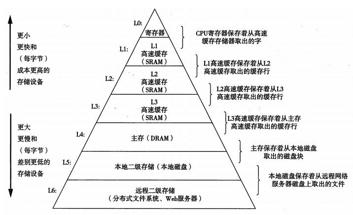二级缓存是什么意思 为什么要分一二三级缓存
