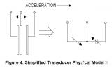 MEMS加速度计和陀螺仪原理分析