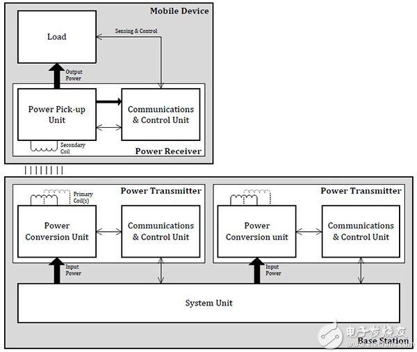 Qi 无线充电系统图