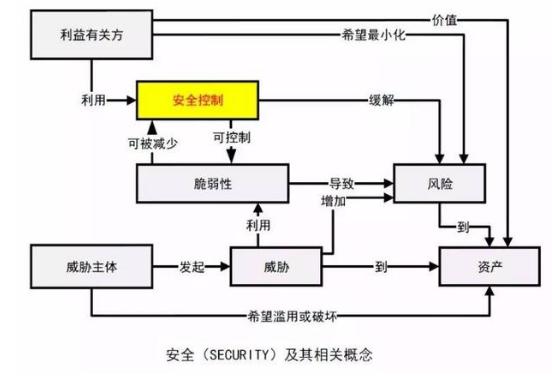 工业控制系统安全控制应用指南,为其信息安全工作提...