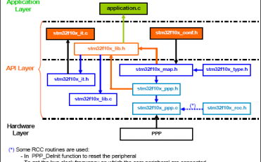 STM32F101xx和STM32F103xx的固件函数库详细整理资料免费下载