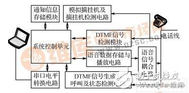如何设计一个实时控制的离线电话自动通知系统?