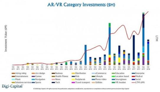 各大相关厂商都在加大投入研发资金,VR&AR创纪录获226亿融资