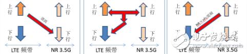 5G终端LTE和NR互干扰来源于哪里?应如何去解决?