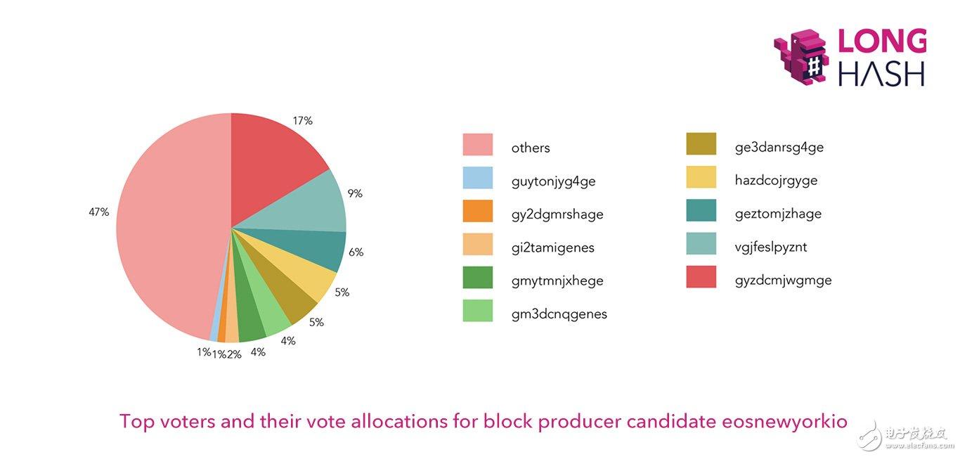 区块链投票真的民主么?EOS告诉你并不是很民主