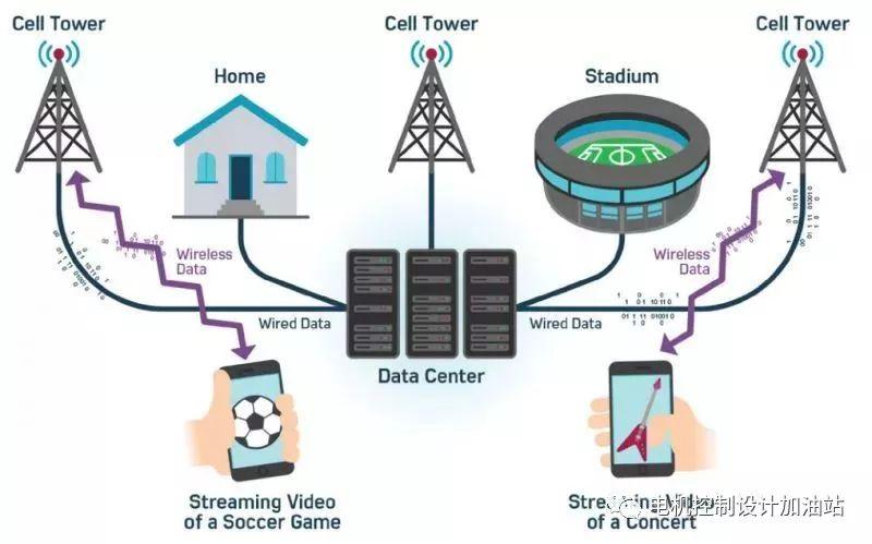 RF转换器如何使得宽带无线电成为可能?