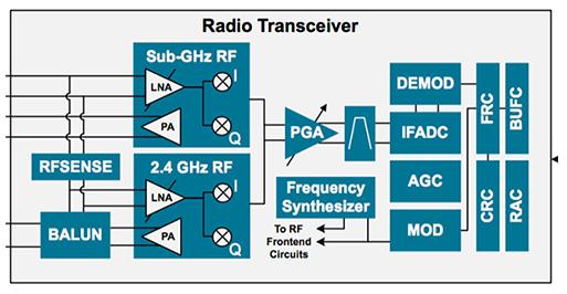 通过射频技术为物联网应用增加连接功能