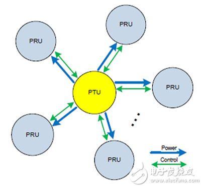 Rezence 谐振式无线充电架构图