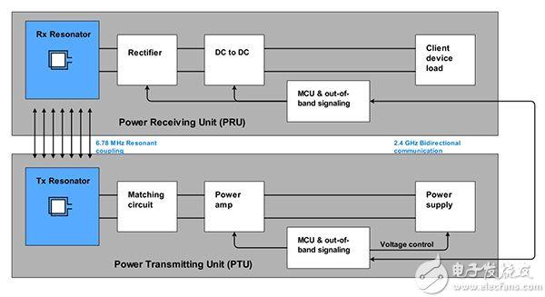 Rezence 无线充电系统图