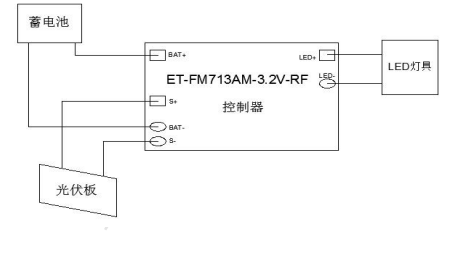 ET-FM713AM-3.2V-RF-TYN射频控制的太阳能分体板数据手册资料概述